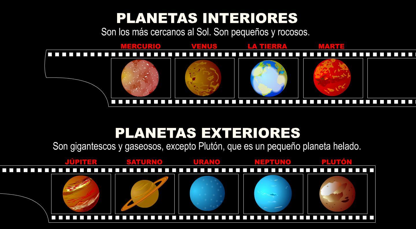 ¿Cuáles son las principales diferencias entre los planetas interiores y  exteriores?