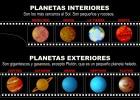 Recursos educativos planetas interiores tiching - Caracteristicas de los planetas interiores ...