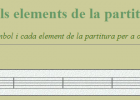 Els elements de la partitura | Recurso educativo 42294