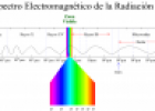 Espectros de luz | Recurso educativo 15834
