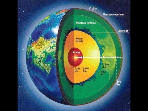 Estructura Interna De La Tierra Ea Recurso Educativo