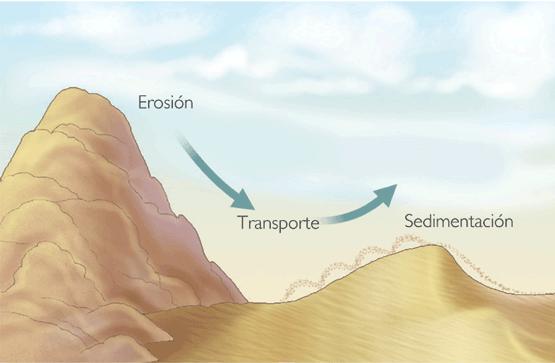Transformación del relieve | Recurso educativo 71321 - Tiching