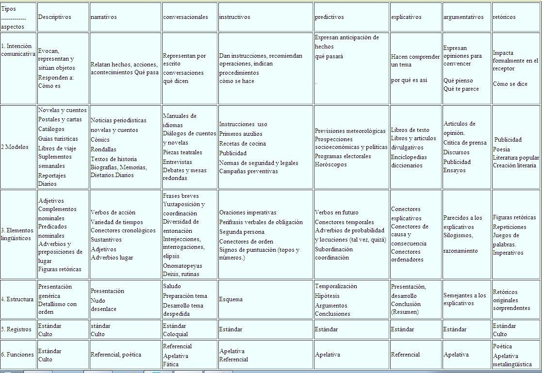 Cuadro resumen de los tipos de texto recurso educativo for Tipos de cuadros